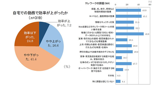 新型コロナウイルスの感染拡大が働く人の意識に及ぼす調査調査結果レポート【日本生産
