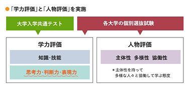 大学入学共通テスト【イメージ図】.jpg