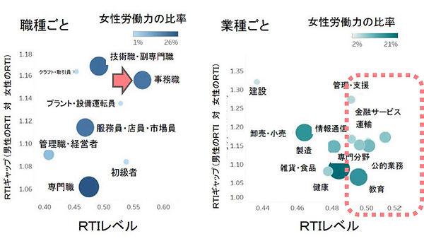 AI導入で女性が職を失うリスクは日本が一番!(Routine Task Inte