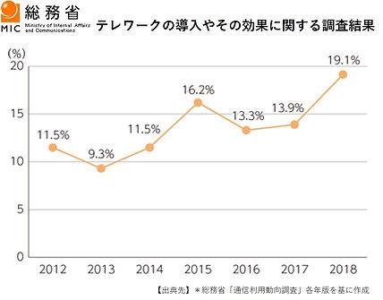 テレワーク導入実態調査結果【2018年/内閣府】.jpg