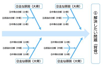 FishBone図.png