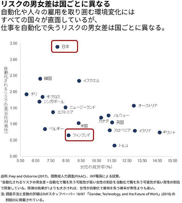 AI導入で女性が職を失うリスクは日本が一番!【図説】.jpg