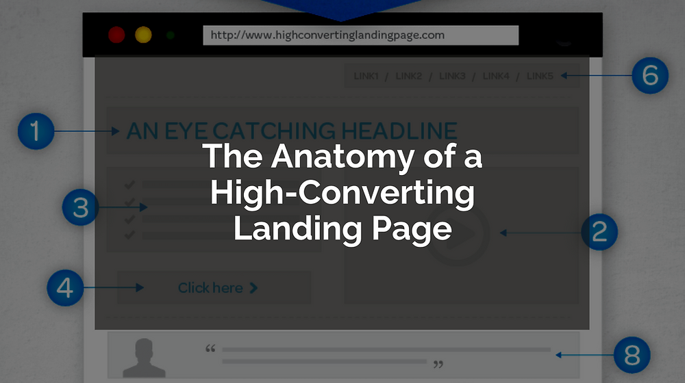 The Anatomy of a High-Converting Landing Page