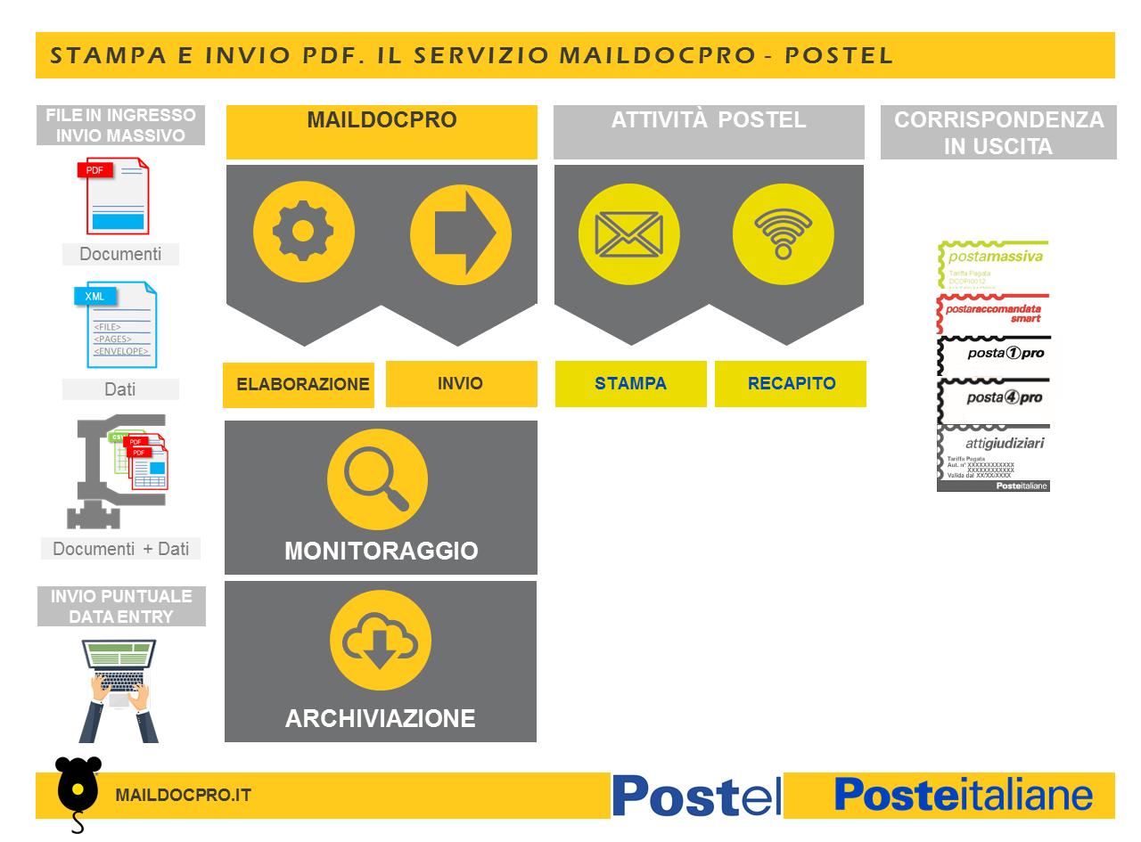 Stampa e invio PDF Postel