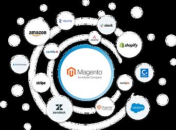 ecosystem-hero-Magento.png