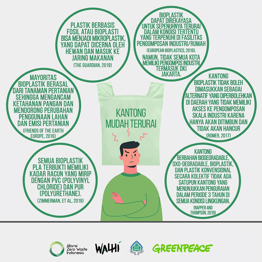 Fakta Seputar Bioplastik (Sumber: Infografis AZWI diolah dari berbagai sumber))