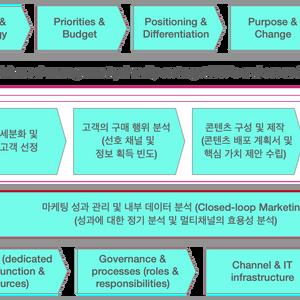 성공적인 MCM 관리 프로세스