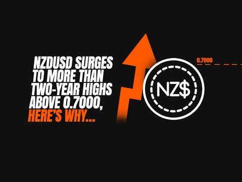 NZDUSD surges to more than two-year highs above 0.7000, here's why…