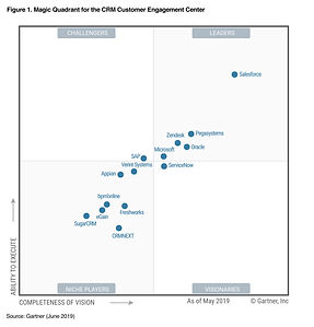 Gartner MQ Graphic 2019.jpg