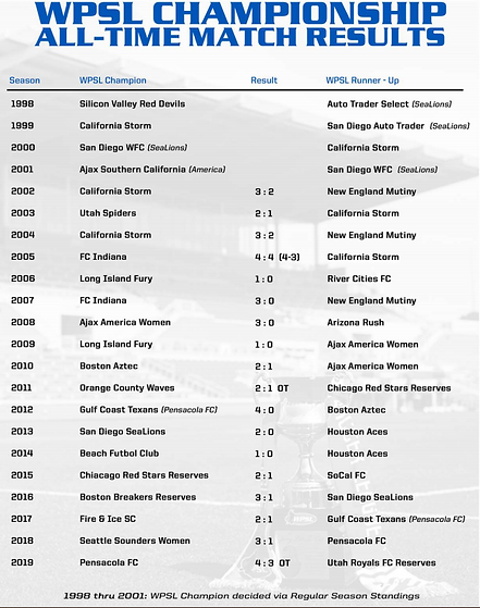 WPSL All-Time Match Results.PNG