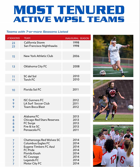 Most Tenured Active WPSL Teams.PNG