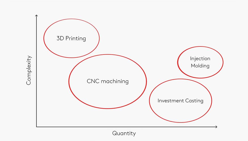 impresión 3d vs cnc vs inyeccion