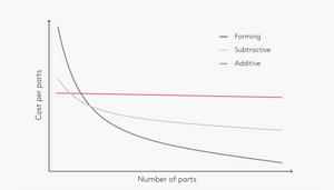 Gráfico impresión 3D vs CNC vs termoformado
