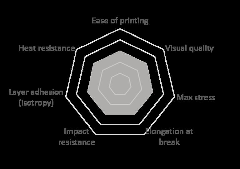 Comparativa entre materiales para impresíon 3D FDM