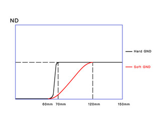 【KANI】HARD GND と SOFT GNDのND具合比較データ