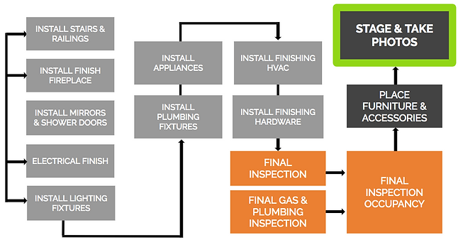 Intermind Design Process 3