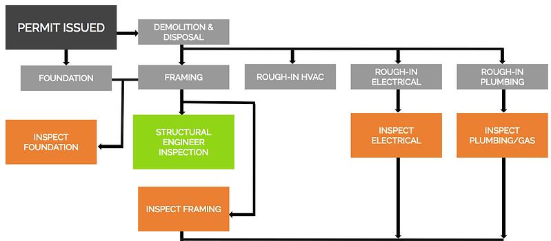 Intermind Design Process 1