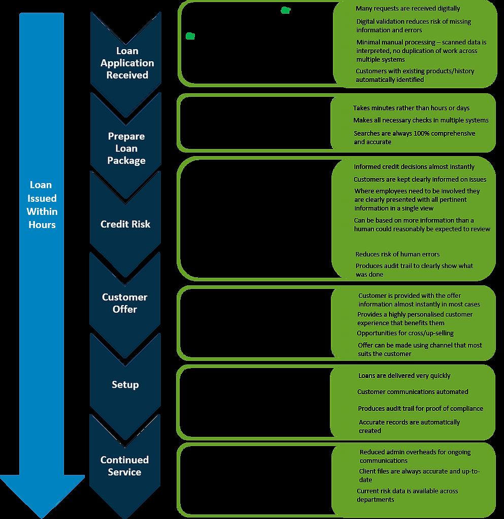 SmartFlow Business Loan Process.png