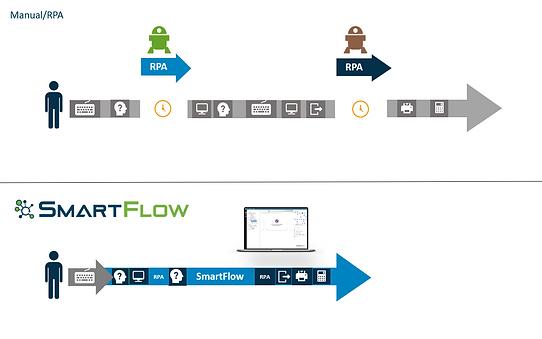 smartflow vs rpa.png