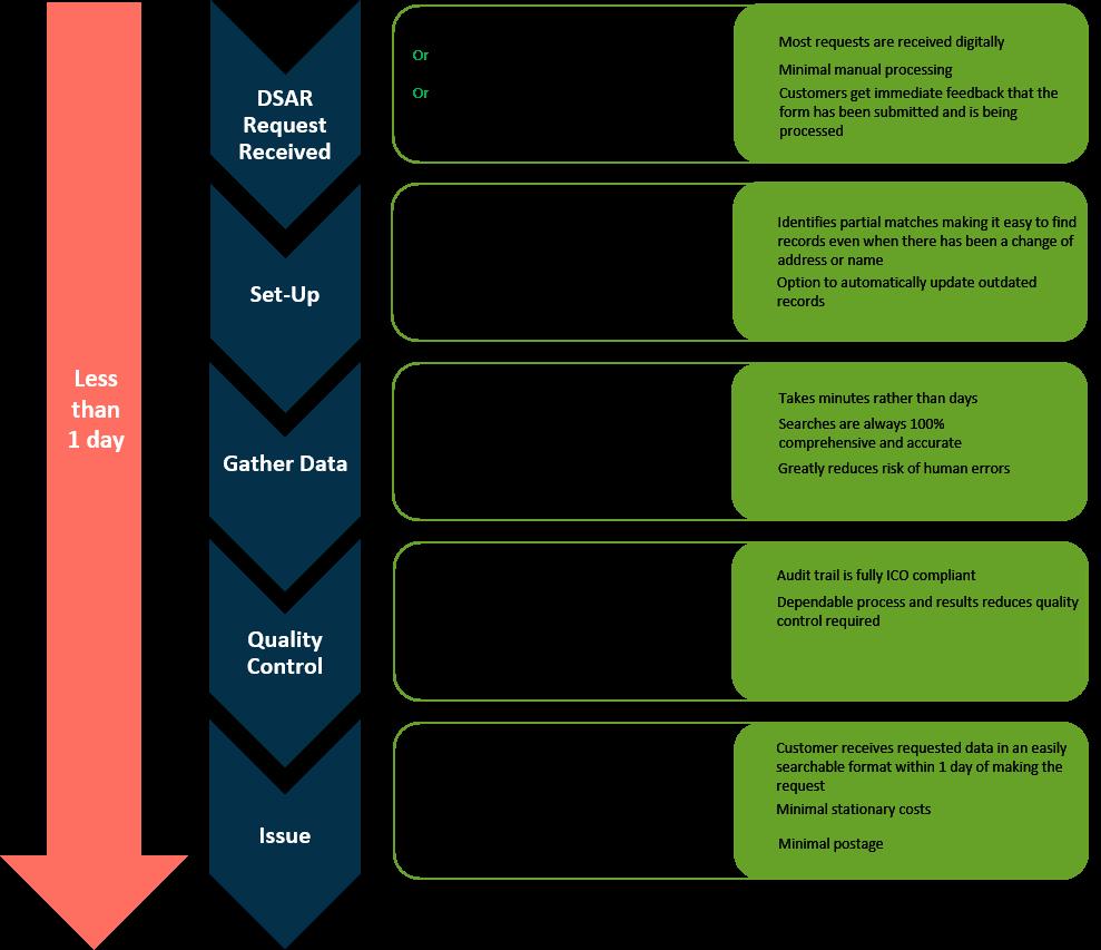 SmartFlow DSAR Process Vertical.png