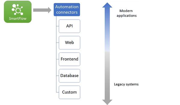Automation Connectors.png