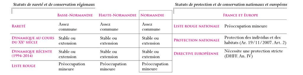 Statuts Grenouille agile