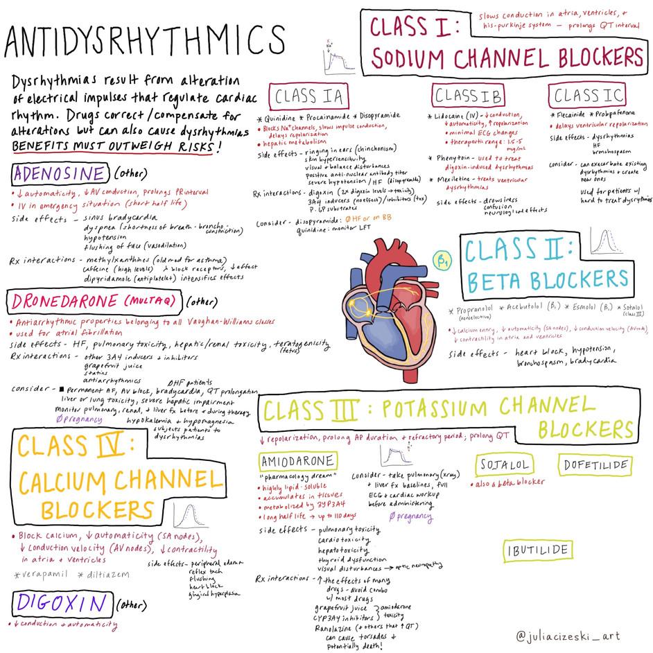 Antidysrhythmics.JPG