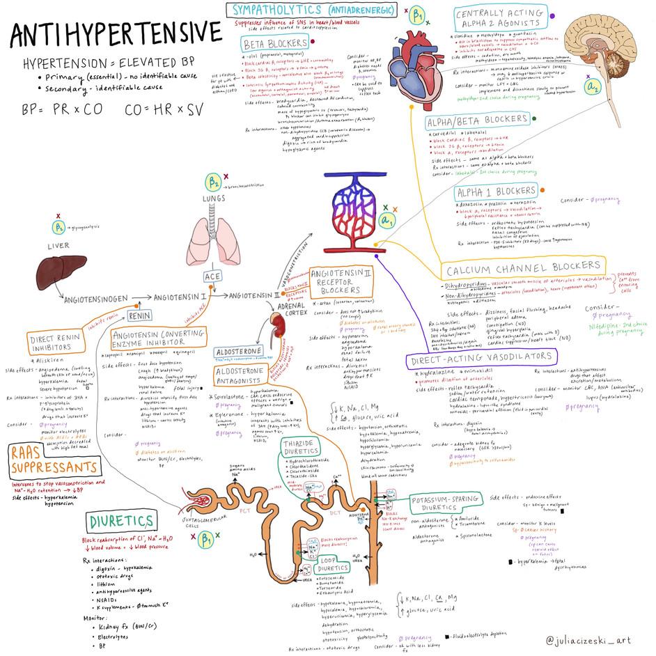 Antihypertensives.JPG