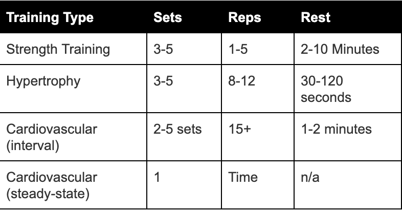 Training Styles Guide - Spartans Gym Ballarat 24/7