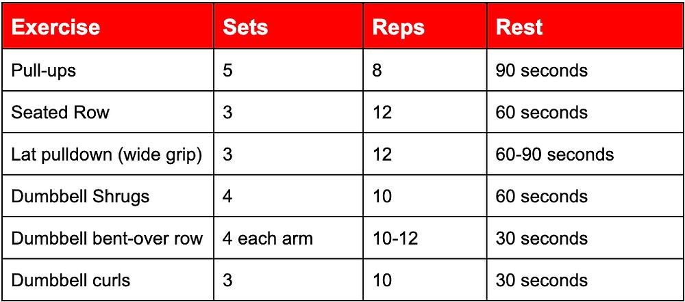 Hypertrophy Workout Program - Spartans Gym Ballarat 24/7