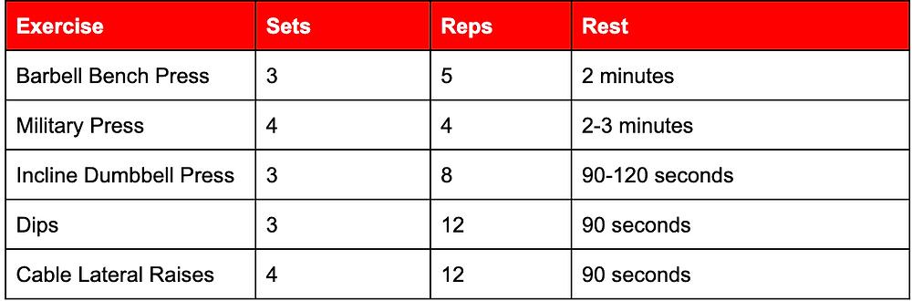 Strength Training Workout - Spartans Gym 24/7 Ballarat