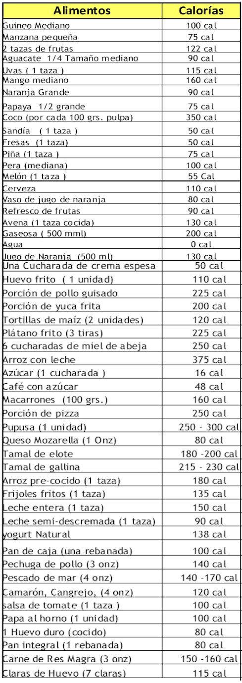 cuantas calorias tienen los alimentos