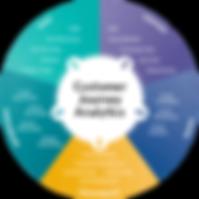 customer analytics.png