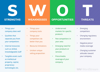 SWOT Analysis.png