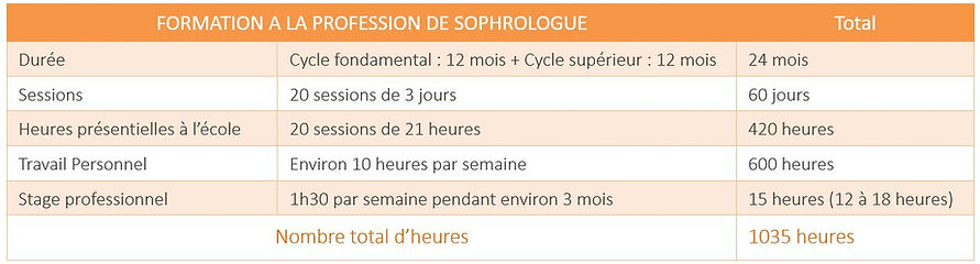 sophrologie, sophrologue, ecole formation sophrologie, formation sophrologie, ecole sophrologie, Montpellier, devenir sophrologue
