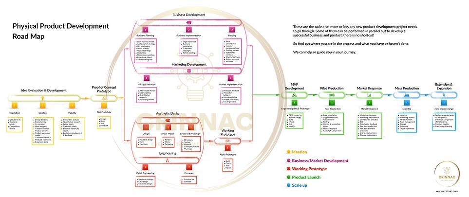 CRINNAC Road Map