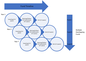 A given VC firm can have multiple funds that are simultaneously active, yet at different phases
