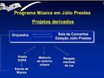 O entorno da Sala São Paulo: o que fazer?