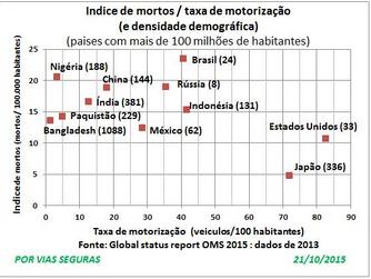 A polêmica das marginais em São Paulo - O Contexto