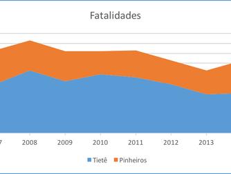 A polêmica das marginais em São Paulo - A redução das velocidades