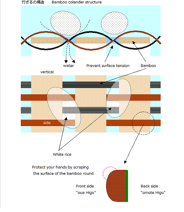 Bamboo colander structure.png