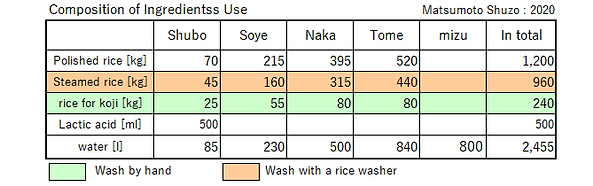 Composition of Ingredients Use.png