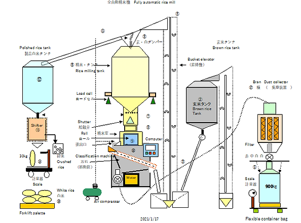 Full automatic rice mill.png