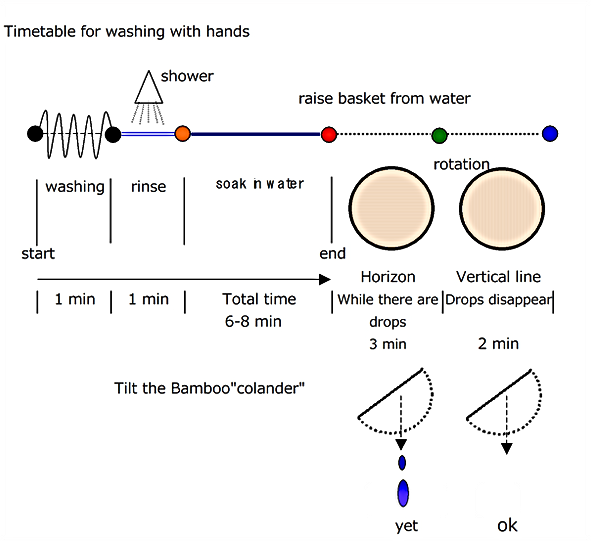 Timetale for washing with hands.png