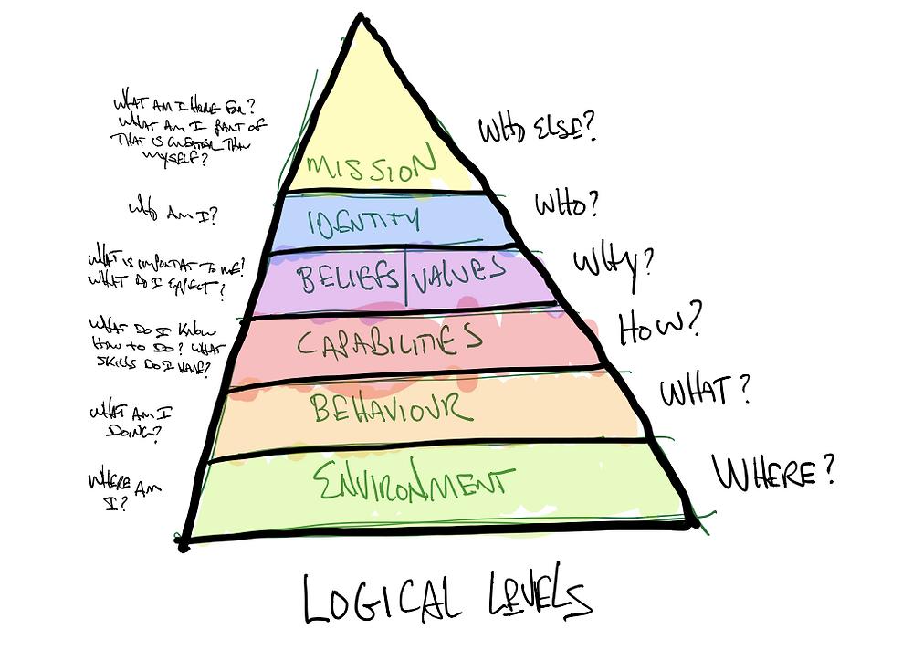 Logic Levels of NLP