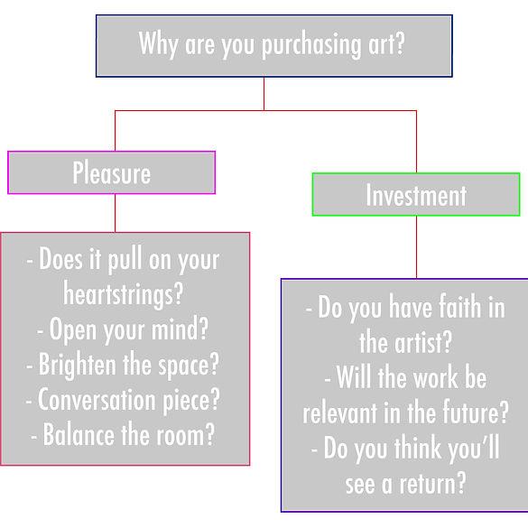why_buy_art_chart_sm.jpg