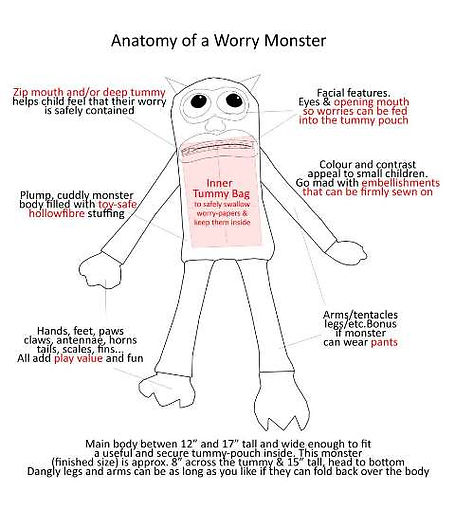 Monster Diagram with labels.jpg