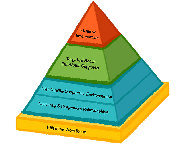 Pyramid Model.png