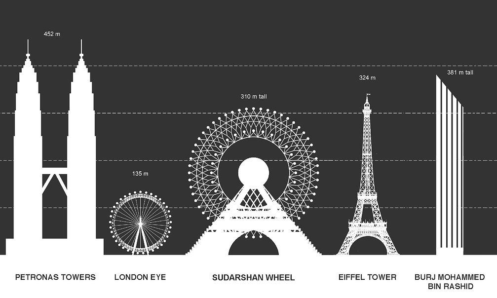SudarshanWheel-ScaleComparison.jpg