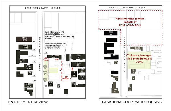 David Goodale Architect Pasadena Courtyard Housing Entitlement Review